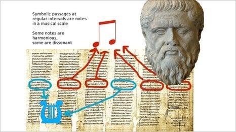 Plato's Musical Code